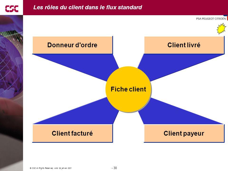 30 © CSC All Rights Reserved, lundi 29 janvier 2001 - 30 - Les rôles du client dans le flux standard Fiche client Client livré Client payeurClient facturé Donneur d ordre