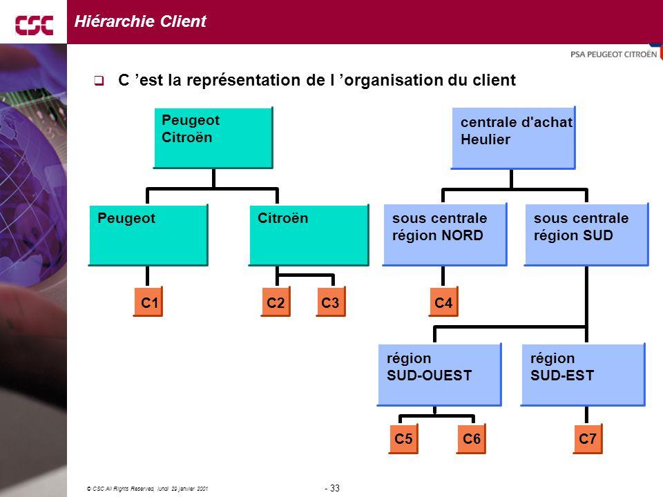 33 © CSC All Rights Reserved, lundi 29 janvier 2001 - 33 - Peugeot Citroën PeugeotCitroën centrale d achat Heulier sous centrale région NORD sous centrale région SUD région SUD-EST région SUD-OUEST C1C2C3C4 C5C6C7 Hiérarchie Client  C 'est la représentation de l 'organisation du client
