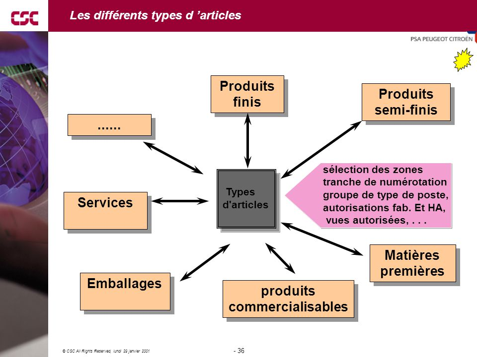 36 © CSC All Rights Reserved, lundi 29 janvier 2001 - 36 - Les différents types d 'articles Types d articles Types d articles Produits semi-finis Produits semi-finis Matières premières Matières premières produits commercialisables produits commercialisables Emballages......
