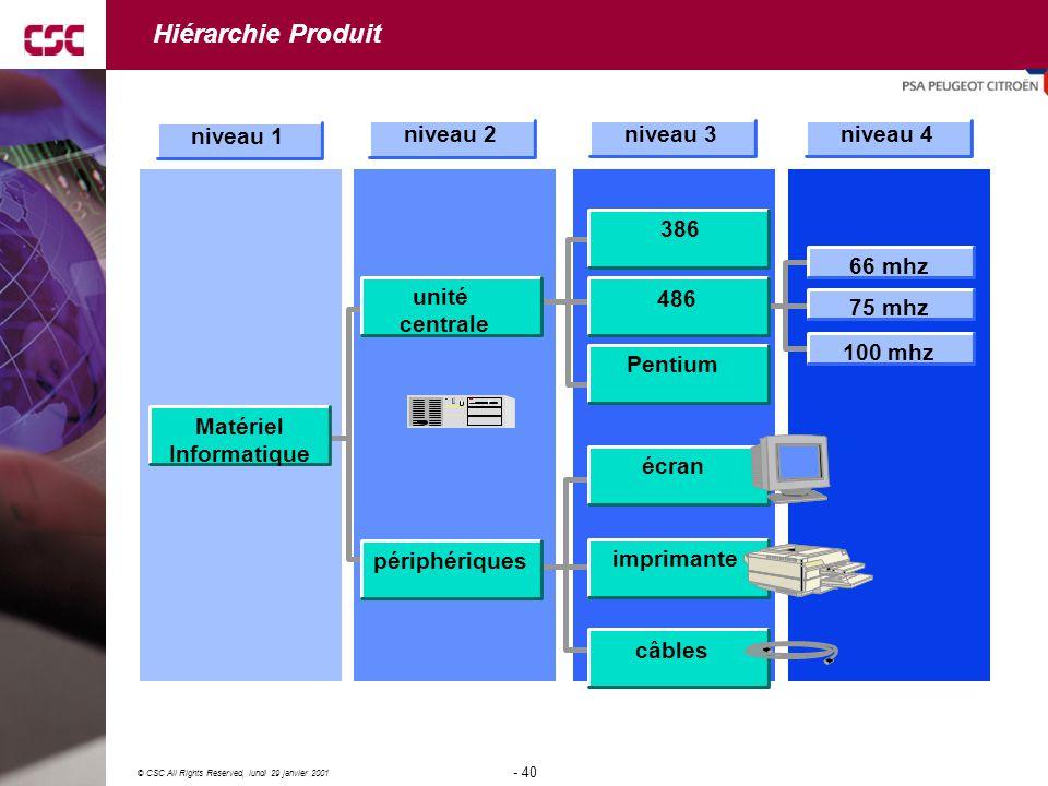40 © CSC All Rights Reserved, lundi 29 janvier 2001 - 40 - Matériel Informatique unité centrale périphériques 386 486 Pentium écran imprimante câbles 66 mhz 75 mhz 100 mhz niveau 1 niveau 2 niveau 3niveau 4 Hiérarchie Produit