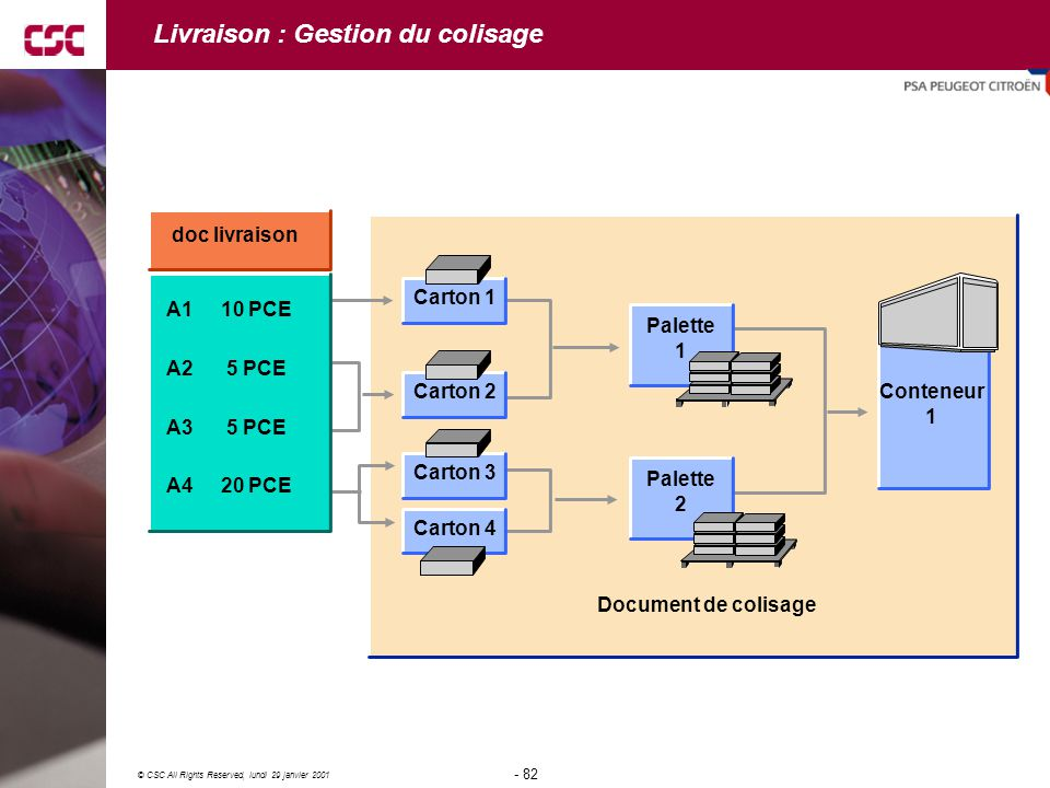 82 © CSC All Rights Reserved, lundi 29 janvier 2001 - 82 - doc livraison A1 10 PCE A2 5 PCE A3 5 PCE A4 20 PCE Carton 1 Carton 2 Carton 3 Carton 4 Pal