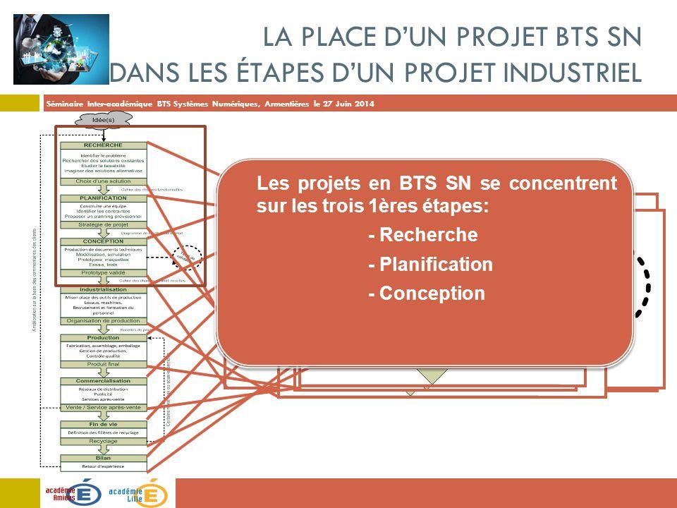 Séminaire Inter-académique BTS Systèmes Numériques, Armentières le 27 Juin 2014 Les projets en BTS SN se concentrent sur les trois 1ères étapes: - Rec