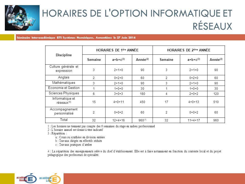Séminaire Inter-académique BTS Systèmes Numériques, Armentières le 27 Juin 2014 1 : Les horaires ne tiennent pas compte des 6 semaines du stage en mil