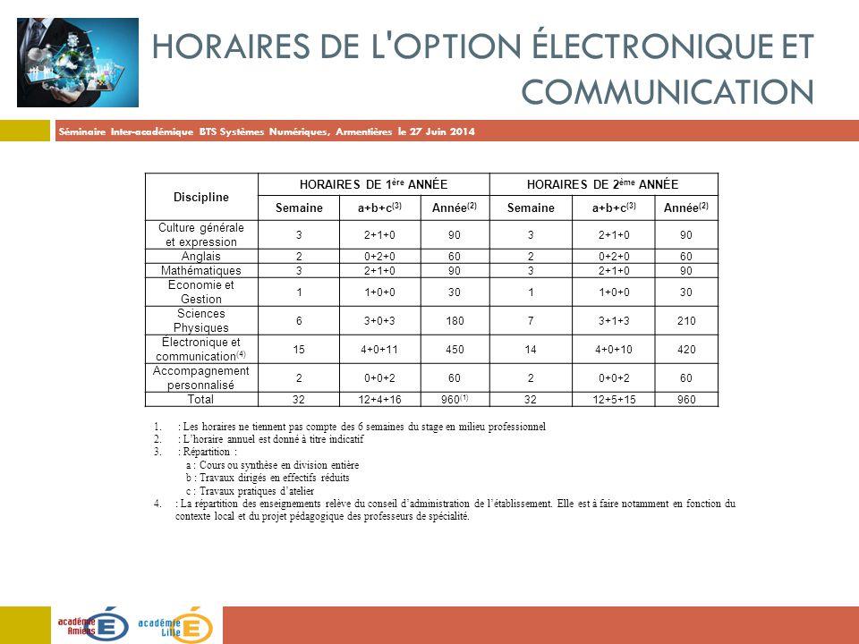 Séminaire Inter-académique BTS Systèmes Numériques, Armentières le 27 Juin 2014 HORAIRES DE L'OPTION ÉLECTRONIQUE ET COMMUNICATION Discipline HORAIRES