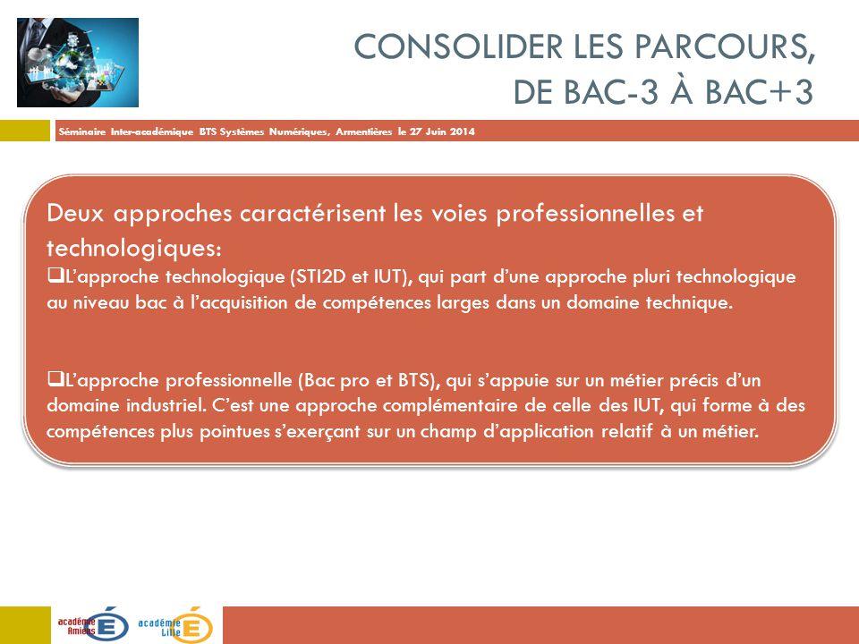 Séminaire Inter-académique BTS Systèmes Numériques, Armentières le 27 Juin 2014 CONSOLIDER LES PARCOURS, DE BAC-3 À BAC+3 Deux approches caractérisent les voies professionnelles et technologiques:  L'approche technologique (STI2D et IUT), qui part d'une approche pluri technologique au niveau bac à l'acquisition de compétences larges dans un domaine technique.