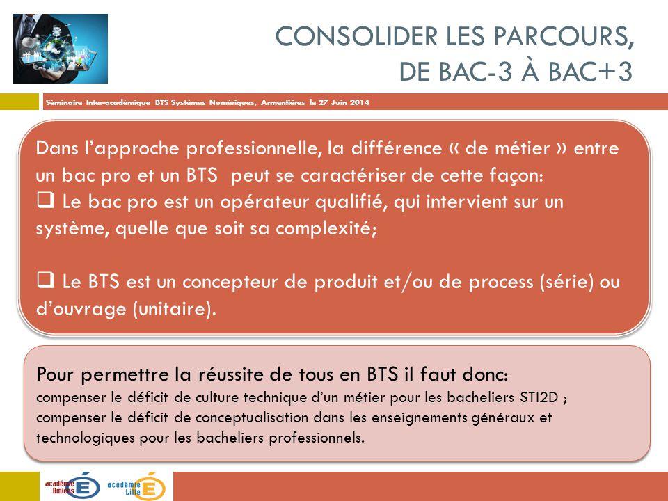 Séminaire Inter-académique BTS Systèmes Numériques, Armentières le 27 Juin 2014 CONSOLIDER LES PARCOURS, DE BAC-3 À BAC+3 Dans l'approche professionne