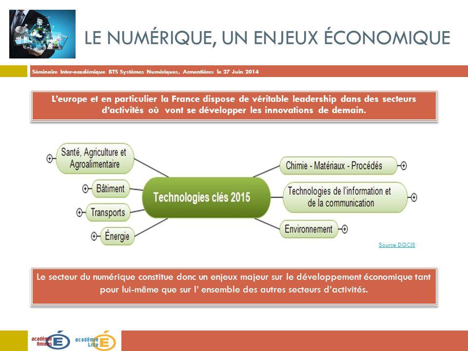 Séminaire Inter-académique BTS Systèmes Numériques, Armentières le 27 Juin 2014 LE NUMÉRIQUE, UN ENJEUX ÉCONOMIQUE Le secteur du numérique constitue donc un enjeux majeur sur le développement économique tant pour lui-même que sur l' ensemble des autres secteurs d'activités.