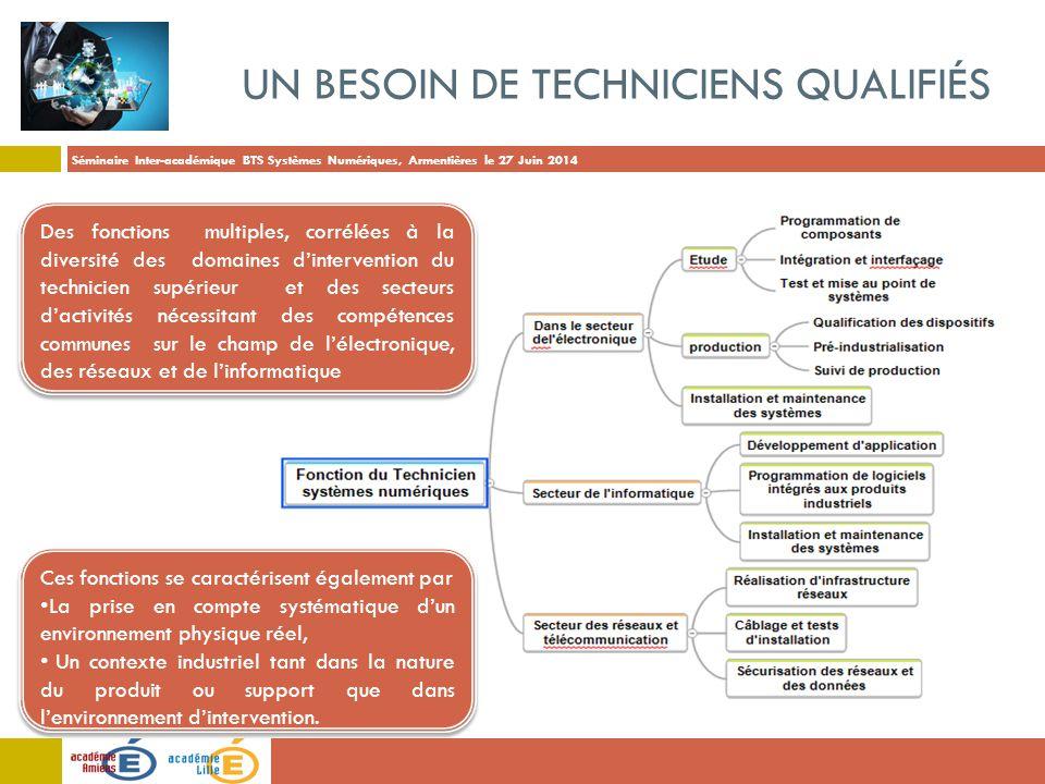 Séminaire Inter-académique BTS Systèmes Numériques, Armentières le 27 Juin 2014 UN BESOIN DE TECHNICIENS QUALIFIÉS Des fonctions multiples, corrélées