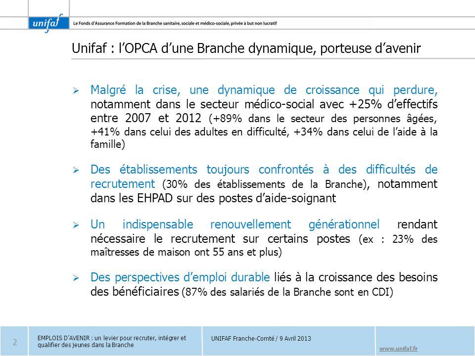 www.unifaf.fr Unifaf : l'OPCA d'une Branche dynamique, porteuse d'avenir  Malgré la crise, une dynamique de croissance qui perdure, notamment dans le secteur médico-social avec +25% d'effectifs entre 2007 et 2012 (+89% dans le secteur des personnes âgées, +41% dans celui des adultes en difficulté, +34% dans celui de l'aide à la famille)  Des établissements toujours confrontés à des difficultés de recrutement (30% des établissements de la Branche), notamment dans les EHPAD sur des postes d'aide-soignant  Un indispensable renouvellement générationnel rendant nécessaire le recrutement sur certains postes (ex : 23% des maîtresses de maison ont 55 ans et plus)  Des perspectives d'emploi durable liés à la croissance des besoins des bénéficiaires (87% des salariés de la Branche sont en CDI) EMPLOIS D'AVENIR : un levier pour recruter, intégrer et qualifier des jeunes dans la Branche 2 UNIFAF Franche-Comté / 9 Avril 2013