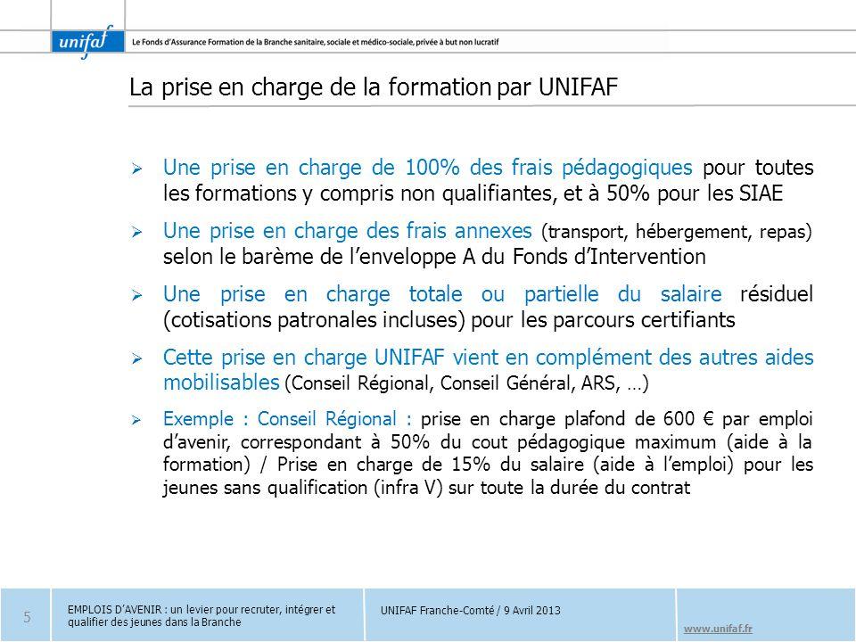 www.unifaf.fr La prise en charge de la formation par UNIFAF  Une prise en charge de 100% des frais pédagogiques pour toutes les formations y compris non qualifiantes, et à 50% pour les SIAE  Une prise en charge des frais annexes (transport, hébergement, repas) selon le barème de l'enveloppe A du Fonds d'Intervention  Une prise en charge totale ou partielle du salaire résiduel (cotisations patronales incluses) pour les parcours certifiants  Cette prise en charge UNIFAF vient en complément des autres aides mobilisables (Conseil Régional, Conseil Général, ARS, …)  Exemple : Conseil Régional : prise en charge plafond de 600 € par emploi d'avenir, correspondant à 50% du cout pédagogique maximum (aide à la formation) / Prise en charge de 15% du salaire (aide à l'emploi) pour les jeunes sans qualification (infra V) sur toute la durée du contrat EMPLOIS D'AVENIR : un levier pour recruter, intégrer et qualifier des jeunes dans la Branche 5 UNIFAF Franche-Comté / 9 Avril 2013