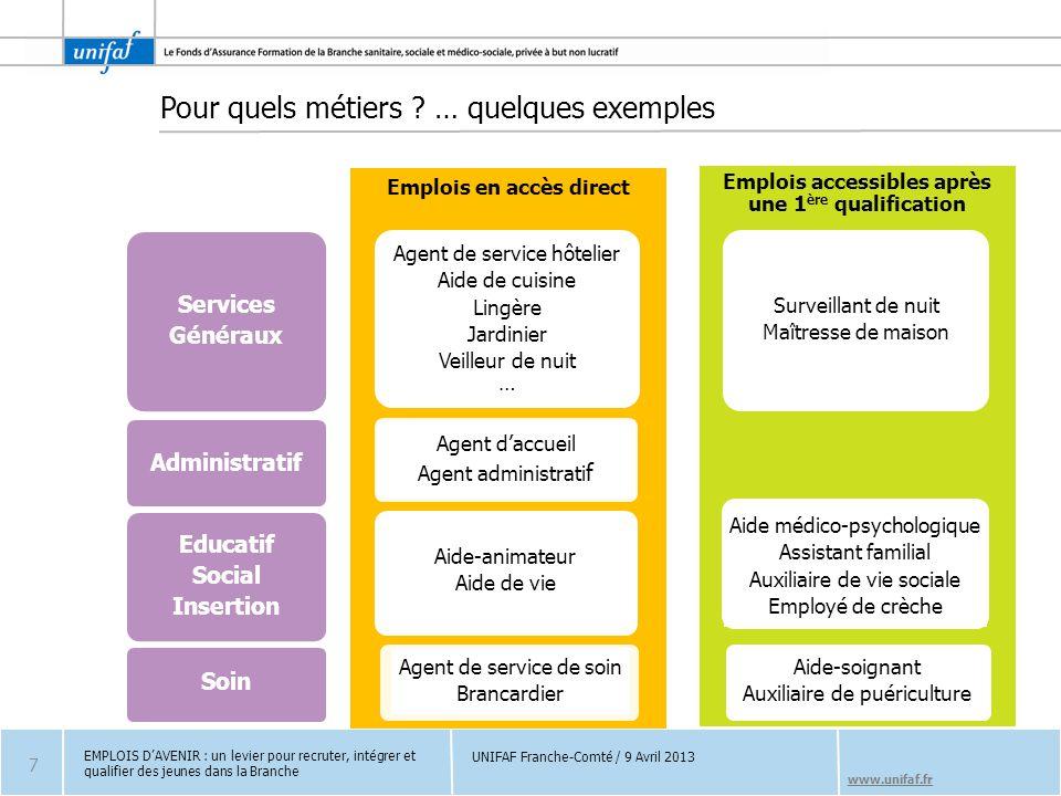 www.unifaf.fr Pour quels métiers ? … quelques exemples Emplois en accès direct Emplois accessibles après une 1 ère qualification Surveillant de nuit M