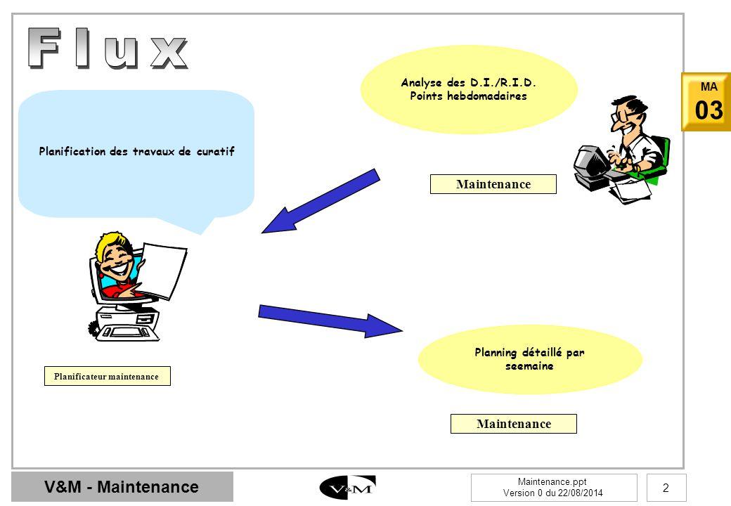 V&M - Maintenance Maintenance.ppt Version 0 du 22/08/2014 2 MA 03 Analyse des D.I./R.I.D. Points hebdomadaires Maintenance Planning détaillé par seema