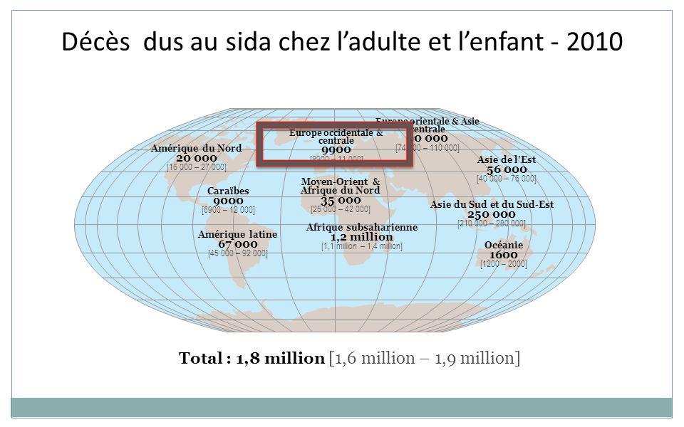 Europe occidentale & centrale 9900 [8900 – 11 000] Moyen-Orient & Afrique du Nord 35 000 [25 000 – 42 000] Afrique subsaharienne 1,2 million [1,1 million – 1,4 million] Europe orientale & Asie centrale 90 000 [74 000 – 110 000] Asie du Sud et du Sud-Est 250 000 [210 000 – 280 000] Océanie 1600 [1200 – 2000] Amérique du Nord 20 000 [16 000 – 27 000] Amérique latine 67 000 [45 000 – 92 000] Asie de l'Est 56 000 [40 000 – 76 000] Caraïbes 9000 [6900 – 12 000] Total : 1,8 million [1,6 million – 1,9 million] Décès dus au sida chez l'adulte et l'enfant - 2010