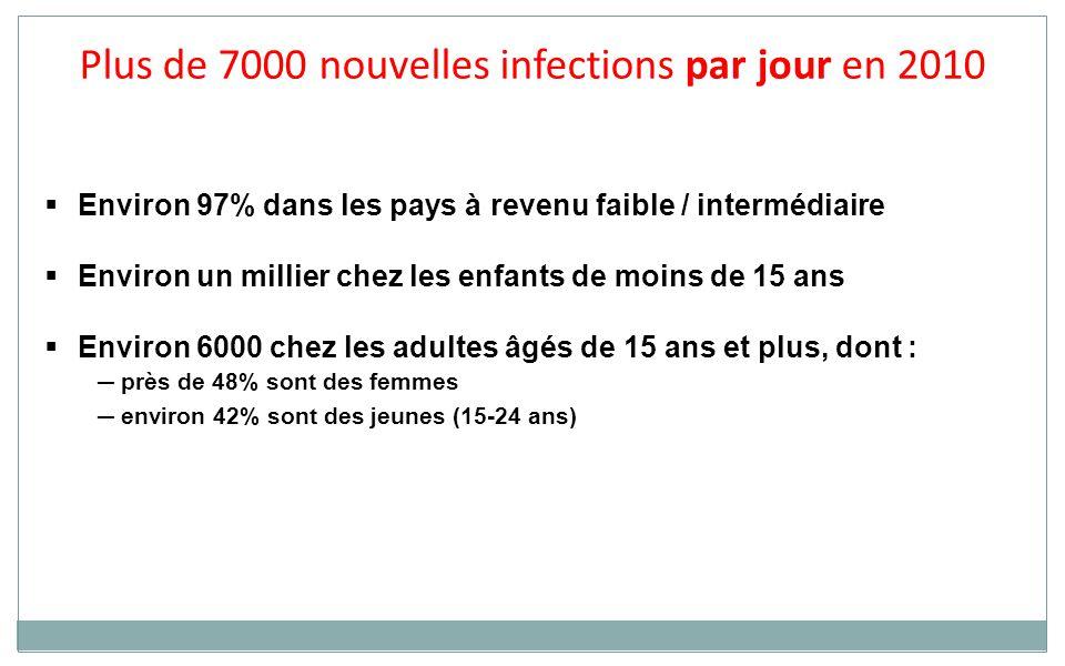  Environ 97% dans les pays à revenu faible / intermédiaire  Environ un millier chez les enfants de moins de 15 ans  Environ 6000 chez les adultes âgés de 15 ans et plus, dont : ─ près de 48% sont des femmes ─ environ 42% sont des jeunes (15-24 ans) Plus de 7000 nouvelles infections par jour en 2010