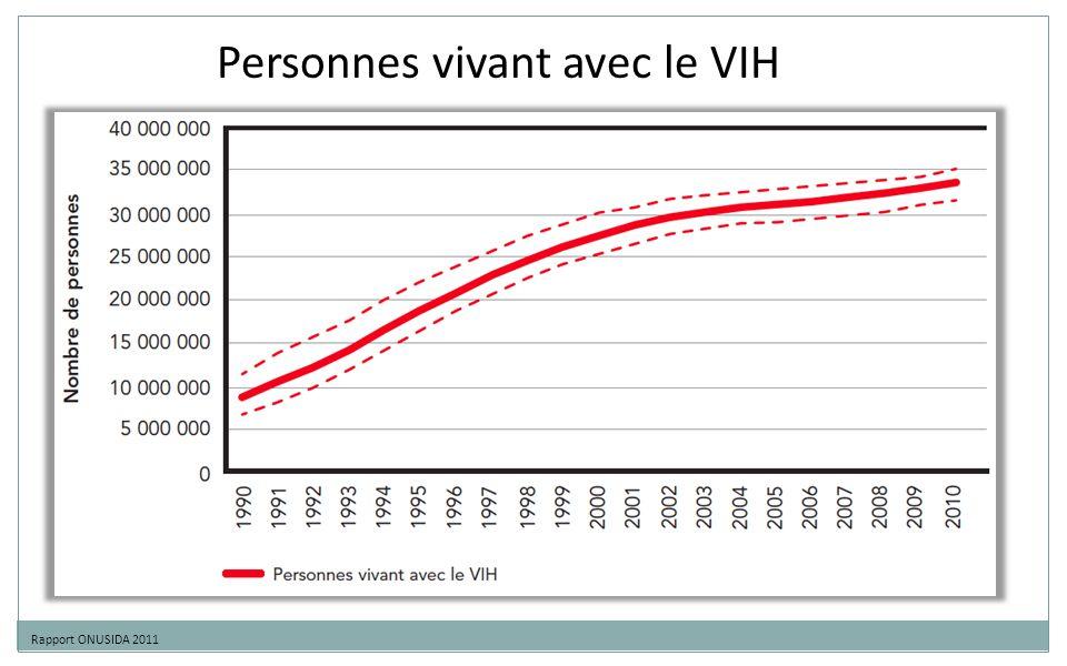 Personnes vivant avec le VIH Rapport ONUSIDA 2011