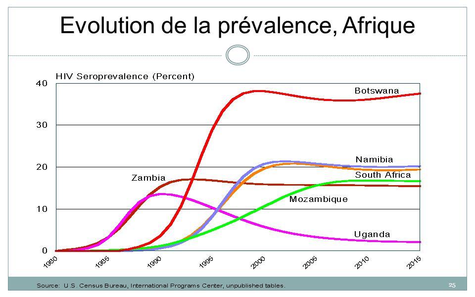 25 Evolution de la prévalence, Afrique