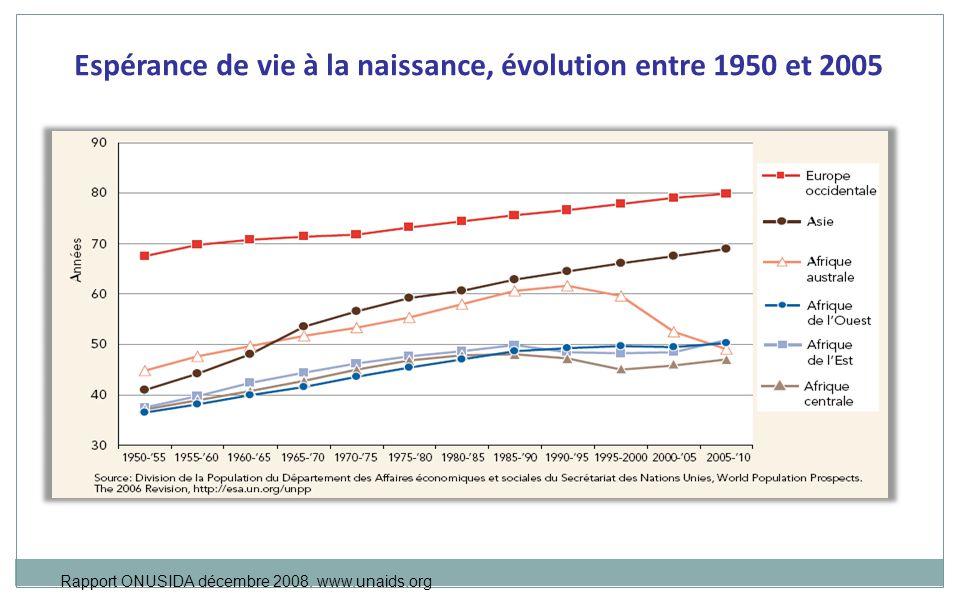 Espérance de vie à la naissance, évolution entre 1950 et 2005 Rapport ONUSIDA décembre 2008.