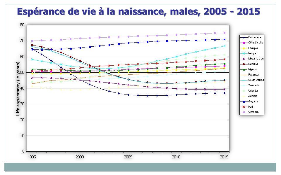Espérance de vie à la naissance, males, 2005 - 2015