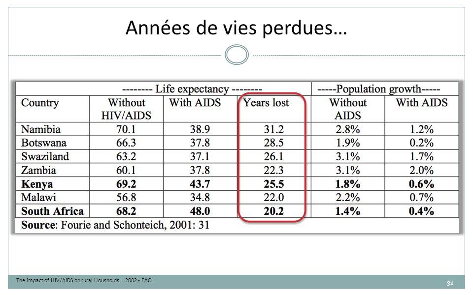 31 Années de vies perdues… The impact of HIV/AIDS on rural Housholds… 2002 - FAO