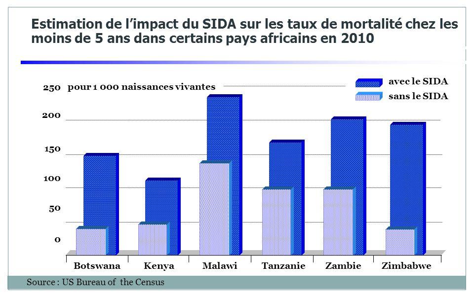 Estimation de l'impact du SIDA sur les taux de mortalité chez les moins de 5 ans dans certains pays africains en 2010 Source : US Bureau of the Census 250 200 150 100 50 0 avec le SIDA BotswanaKenyaMalawiTanzanieZambieZimbabwe sans le SIDA pour 1 000 naissances vivantes