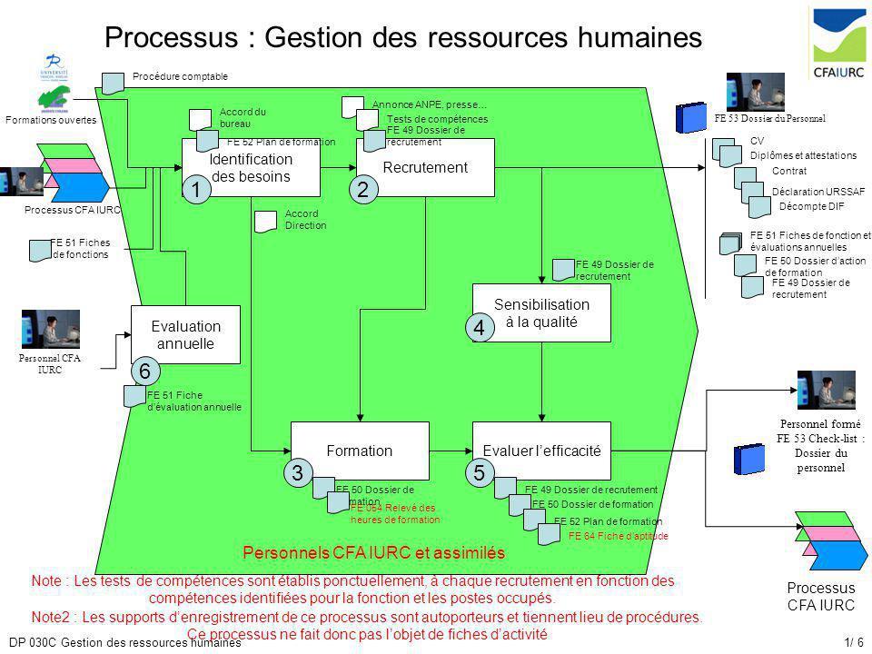 1/ 6DP 030C Gestion des ressources humaines Processus : Gestion des ressources humaines Identification des besoins 1 Recrutement Formation Sensibilisa