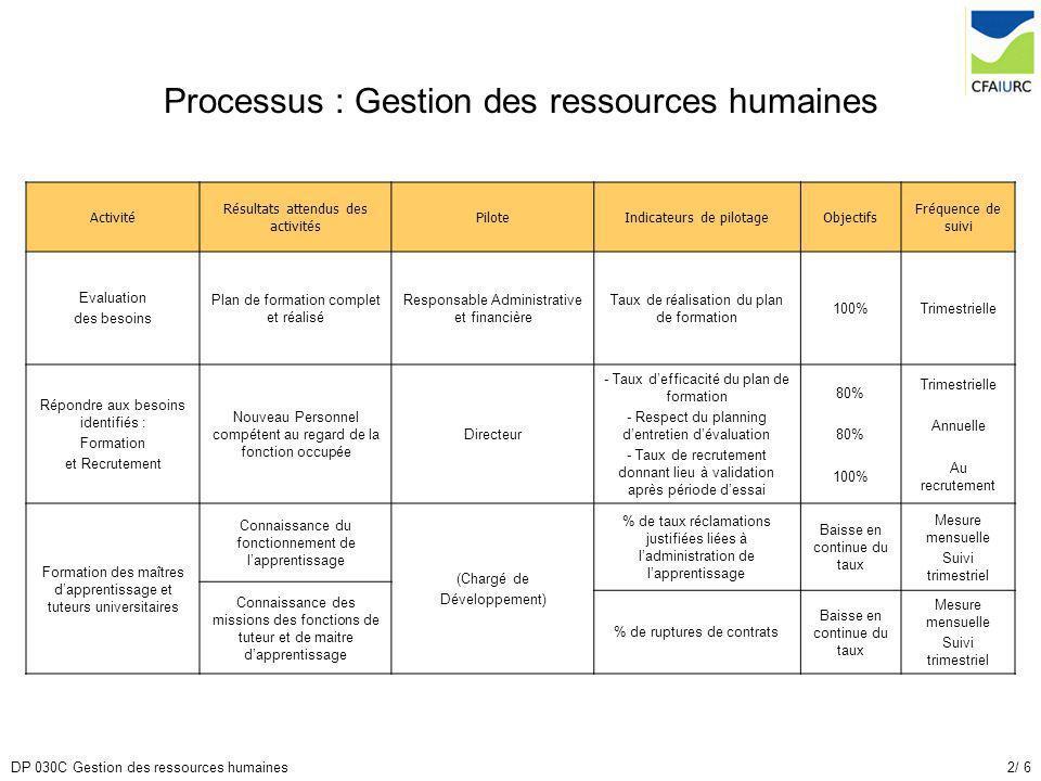 2/ 6DP 030C Gestion des ressources humaines Processus : Gestion des ressources humaines Activité Résultats attendus des activités PiloteIndicateurs de