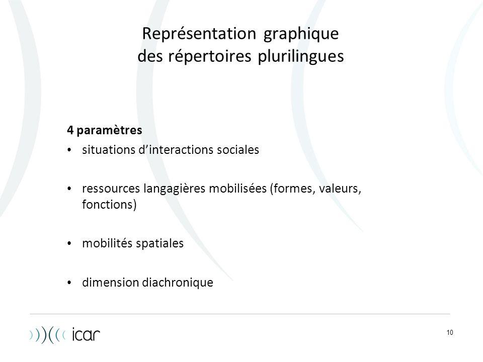 10 Représentation graphique des répertoires plurilingues 4 paramètres situations d'interactions sociales ressources langagières mobilisées (formes, va