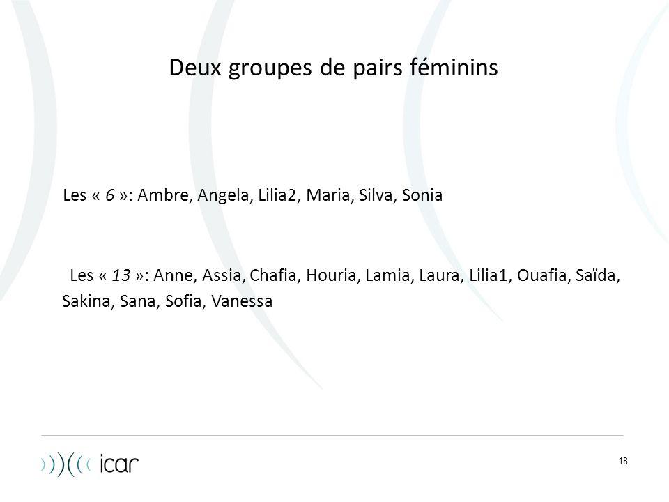 18 Deux groupes de pairs féminins Les « 6 »: Ambre, Angela, Lilia2, Maria, Silva, Sonia Les « 13 »: Anne, Assia, Chafia, Houria, Lamia, Laura, Lilia1,