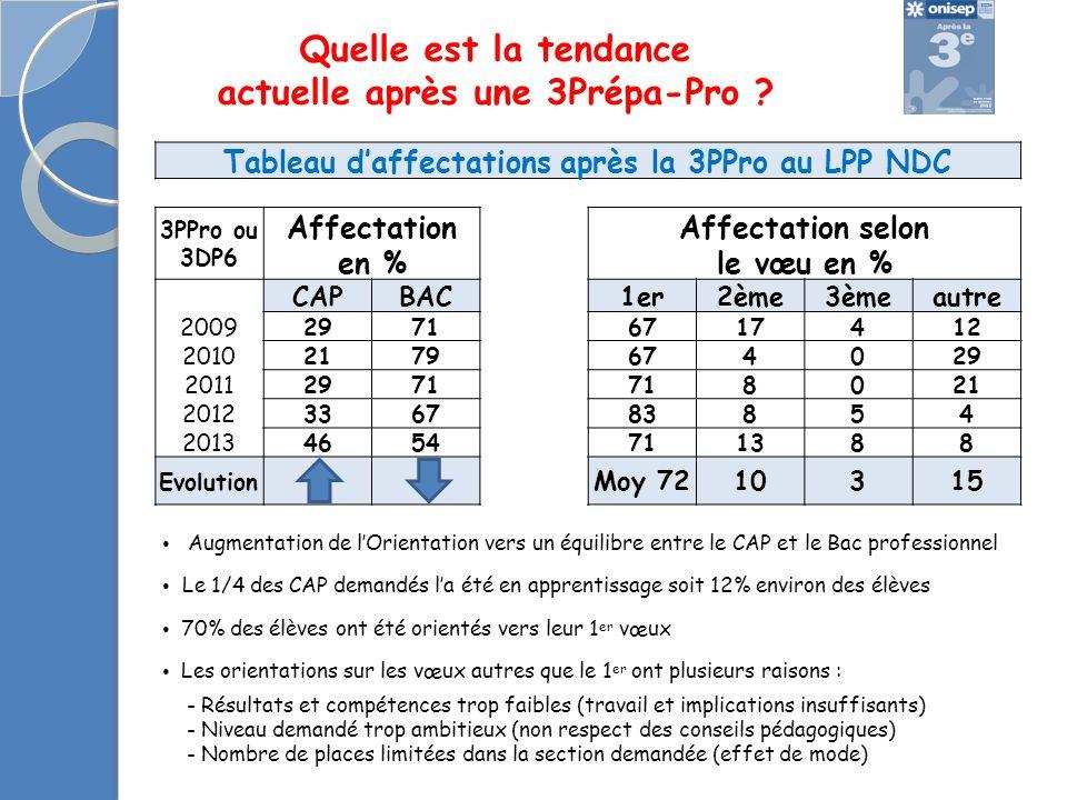 Tableau d'affectations après la 3PPro au LPP NDC 3PPro ou 3DP6 Affectation en % Affectation selon le vœu en % CAPBAC1er2ème3èmeautre 200929716717412 2