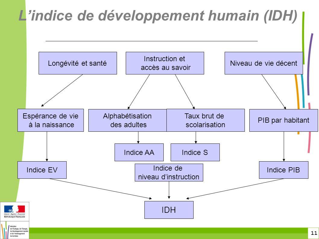 11 L'indice de développement humain (IDH) Longévité et santé Instruction et accès au savoir Niveau de vie décent Espérance de vie à la naissance Alpha