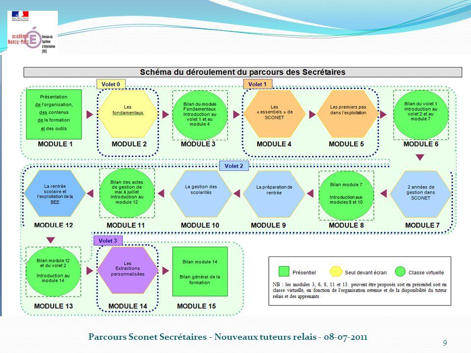 Parcours Sconet Secrétaires - Nouveaux tuteurs relais - 08-07-2011 9