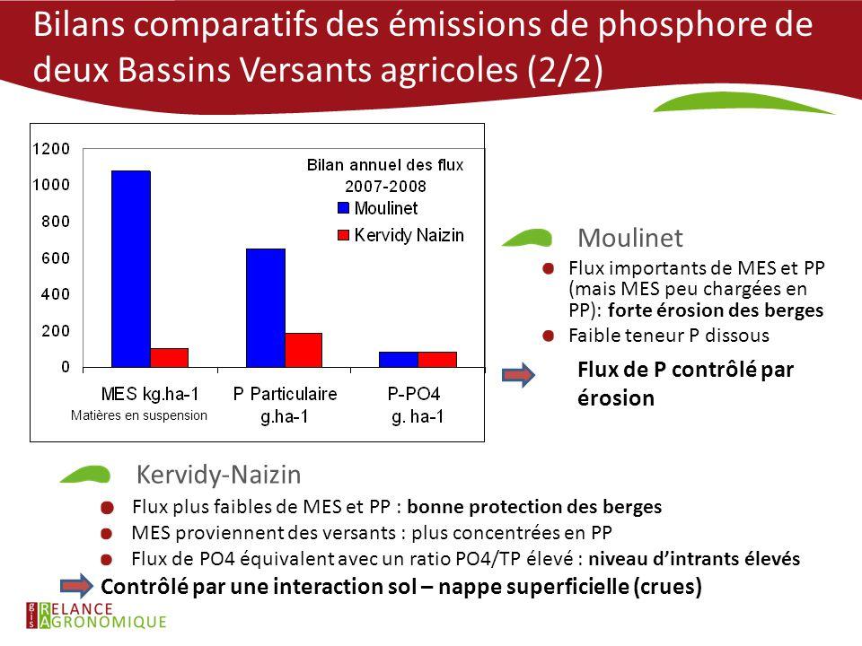 Moulinet Flux importants de MES et PP (mais MES peu chargées en PP): forte érosion des berges Faible teneur P dissous Flux de P contrôlé par érosion K