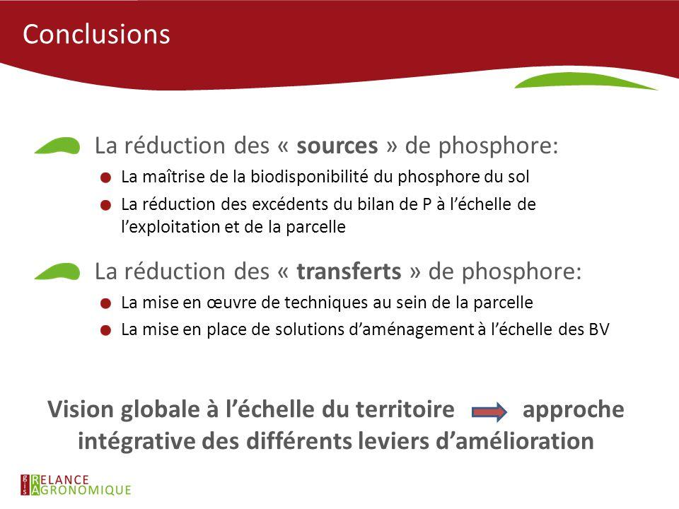 Conclusions La réduction des « sources » de phosphore: La maîtrise de la biodisponibilité du phosphore du sol La réduction des excédents du bilan de P
