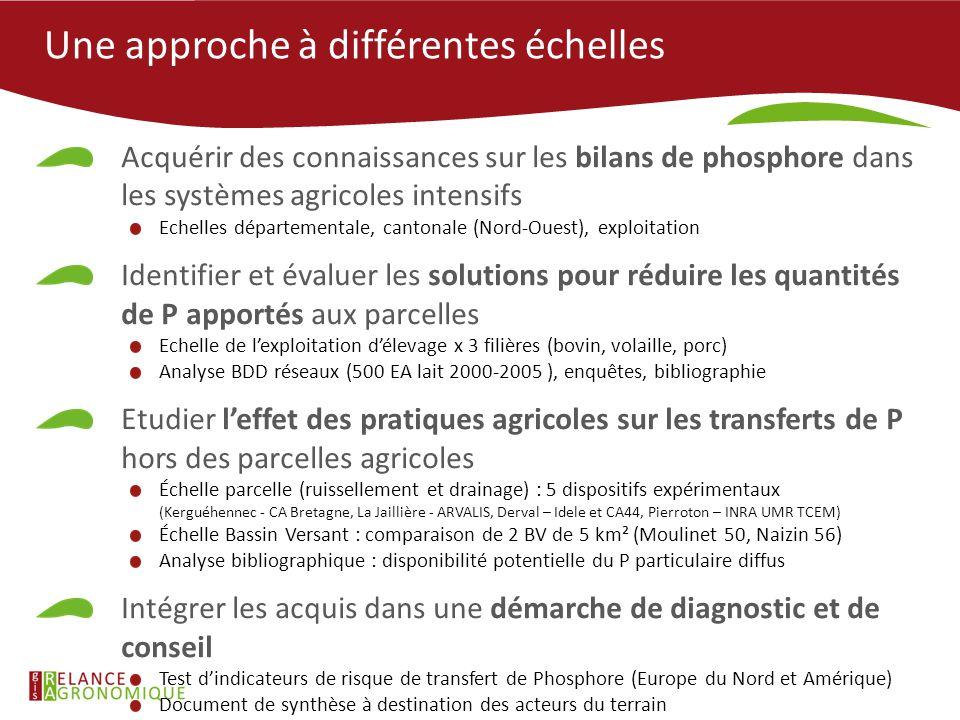 Une approche à différentes échelles Acquérir des connaissances sur les bilans de phosphore dans les systèmes agricoles intensifs Echelles départementa