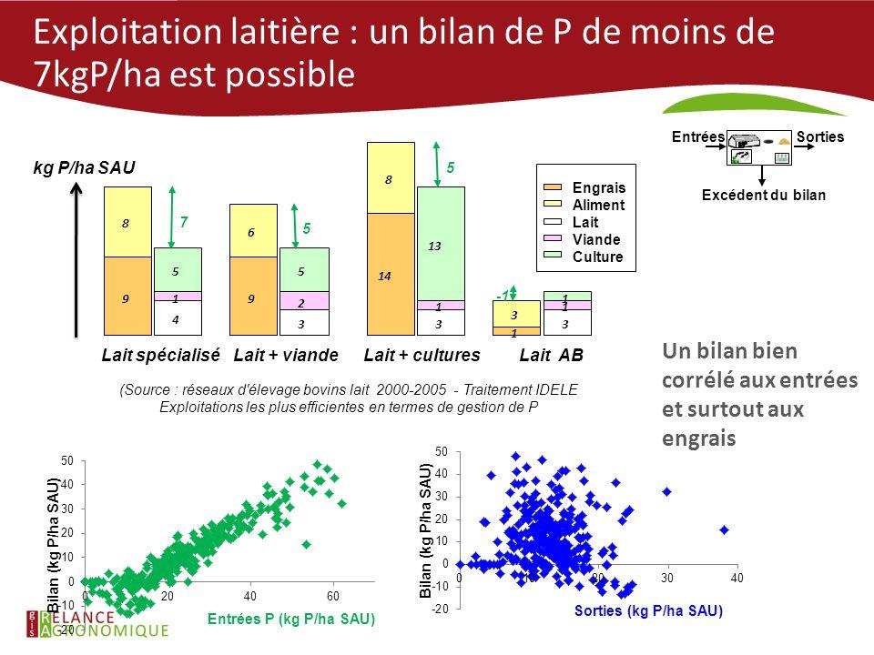 Exploitation laitière : un bilan de P de moins de 7kgP/ha est possible 9 8 9 6 14 8 1 3 4 1 5 3 2 5 3 1 13 3 1 1 Lait spécialiséLait + viandeLait + cu