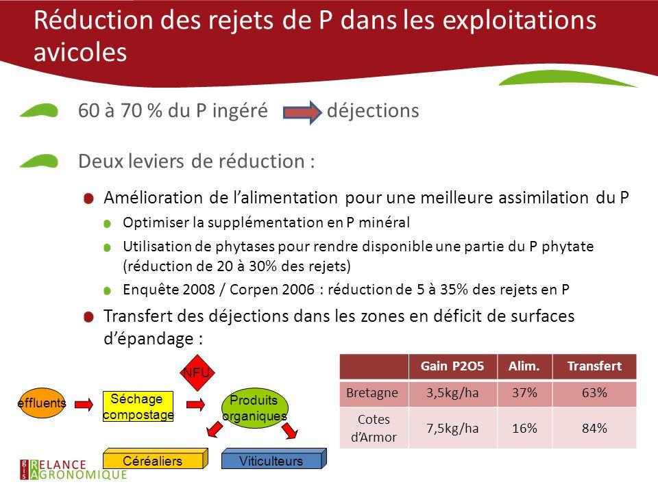 Réduction des rejets de P dans les exploitations avicoles 60 à 70 % du P ingéré déjections Deux leviers de réduction : Amélioration de l'alimentation