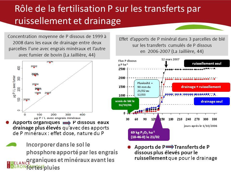 Avec incorporation de fumier Rôle de la fertilisation P sur les transferts par ruissellement et drainage Flux P dissous g P ha -1 semis de blé le 16/1