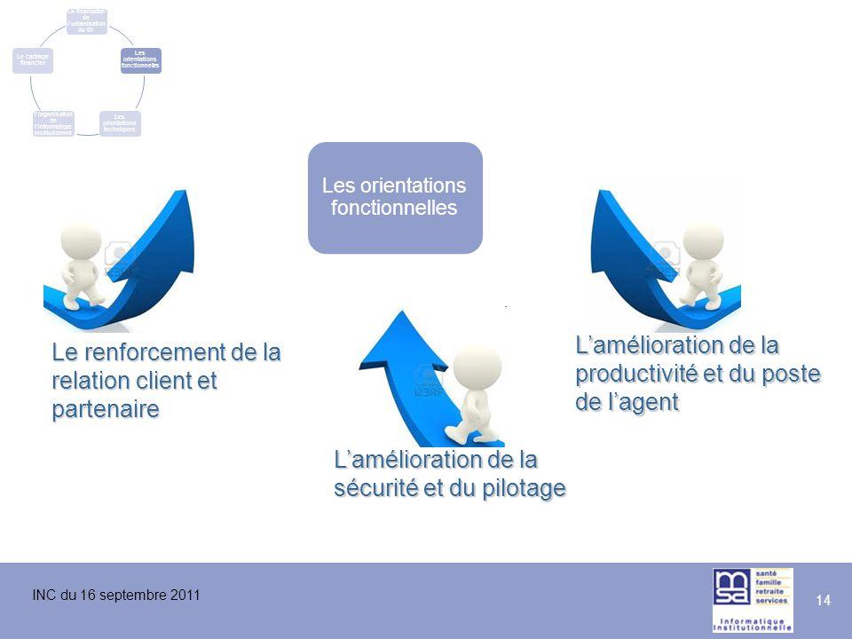 INC du 16 septembre 2011 14 La finalisation de l'urbanisation du SI Les orientations fonctionnelles Les orientations techniques L'évolution de l'organ