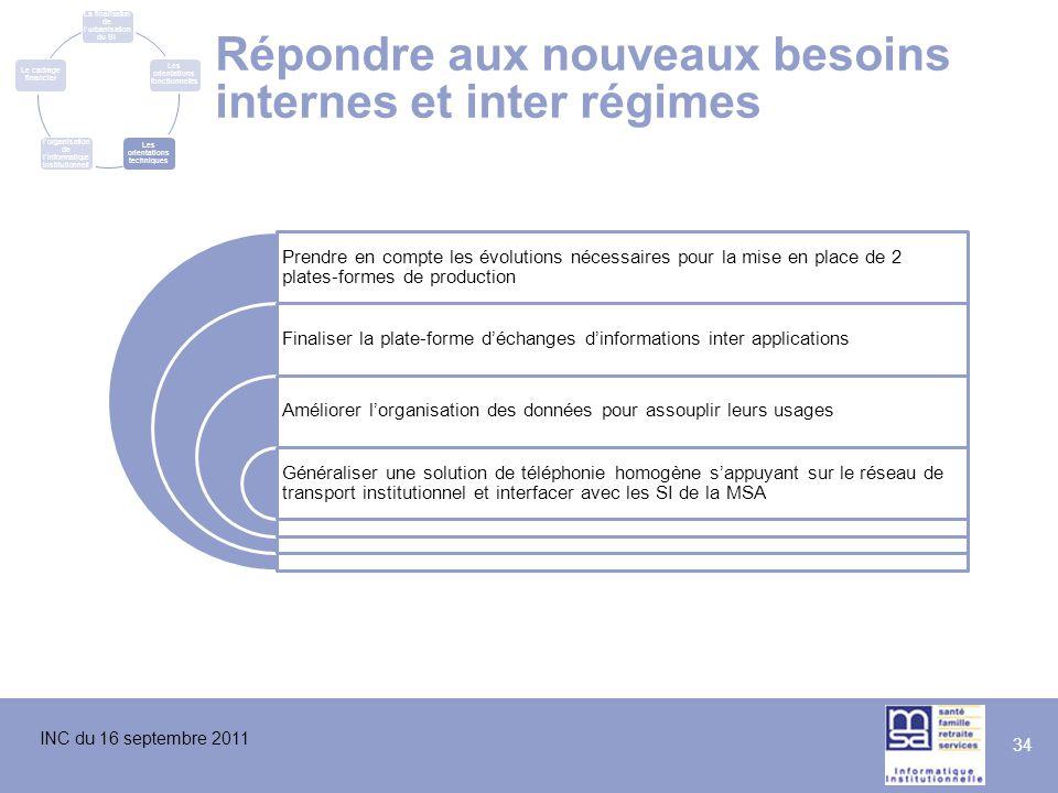INC du 16 septembre 2011 34 Répondre aux nouveaux besoins internes et inter régimes Prendre en compte les évolutions nécessaires pour la mise en place