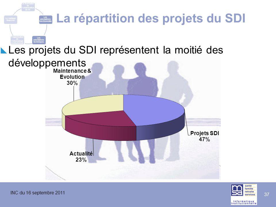 INC du 16 septembre 2011 37 La répartition des projets du SDI  Les projets du SDI représentent la moitié des développements La finalisation de l'urba
