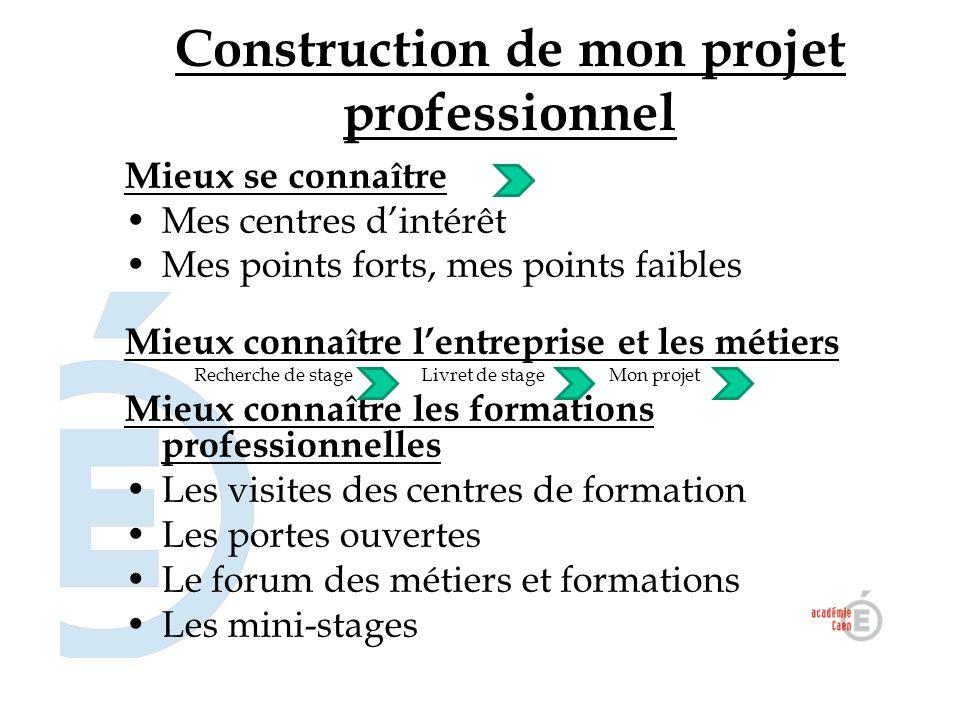 Construction de mon projet professionnel Mieux se connaître Mes centres d'intérêt Mes points forts, mes points faibles Mieux connaître l'entreprise et