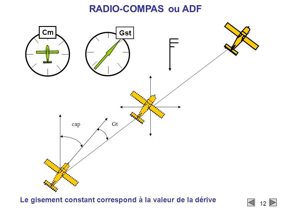 12 RADIO-COMPAS ou ADF Le gisement constant correspond à la valeur de la dérive capGt Cm Gst