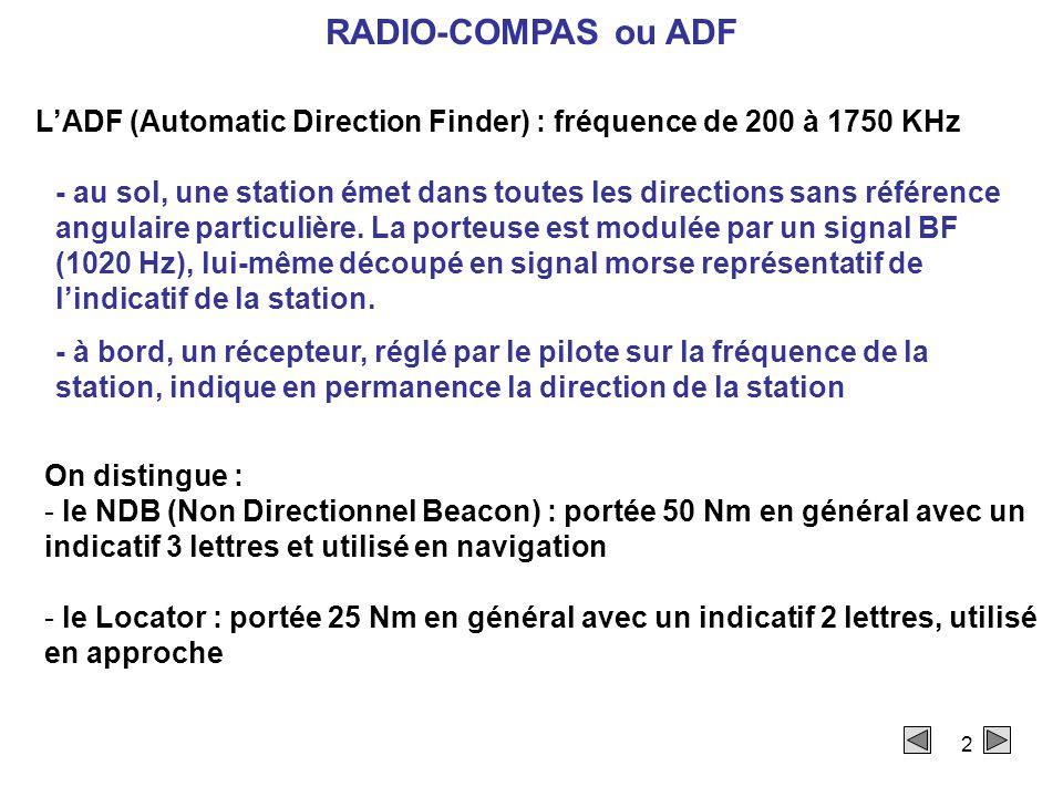 2 RADIO-COMPAS ou ADF L'ADF (Automatic Direction Finder) : fréquence de 200 à 1750 KHz On distingue : - le NDB (Non Directionnel Beacon) : portée 50 Nm en général avec un indicatif 3 lettres et utilisé en navigation - le Locator : portée 25 Nm en général avec un indicatif 2 lettres, utilisé en approche - au sol, une station émet dans toutes les directions sans référence angulaire particulière.