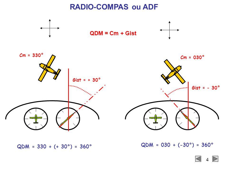 4 RADIO-COMPAS ou ADF Gist = + 30° Cm = 330° Gist = - 30° Cm = 030° QDM = Cm + Gist QDM = 330 + (+ 30°) = 360° QDM = 030 + (-30°) = 360°