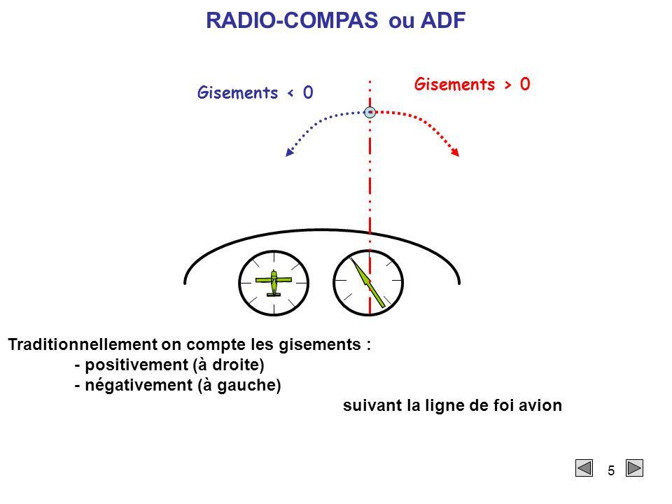5 Gisements > 0 Gisements < 0 RADIO-COMPAS ou ADF Traditionnellement on compte les gisements : - positivement (à droite) - négativement (à gauche) suivant la ligne de foi avion