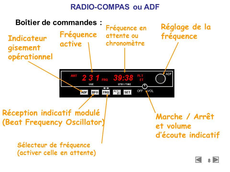 8 Boîtier de commandes : Marche / Arrêt et volume d'écoute indicatif Fréquence active Réglage de la fréquence Indicateur gisement opérationnel Réception indicatif modulé (Beat Frequency Oscillator) Fréquence en attente ou chronomètre Sélecteur de fréquence (activer celle en attente) RADIO-COMPAS ou ADF