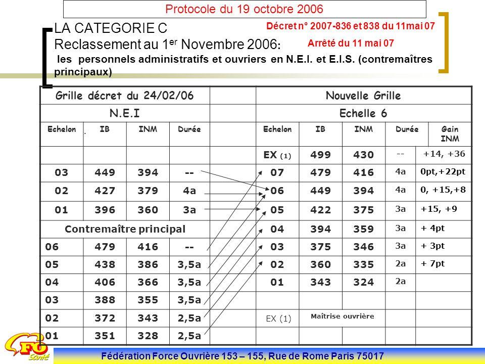 Fédération Force Ouvrière 153 – 155, Rue de Rome Paris 75017 Protocole du 19 octobre 2006 LA CATEGORIE C Reclassement au 1 er Novembre 2006 : les pers