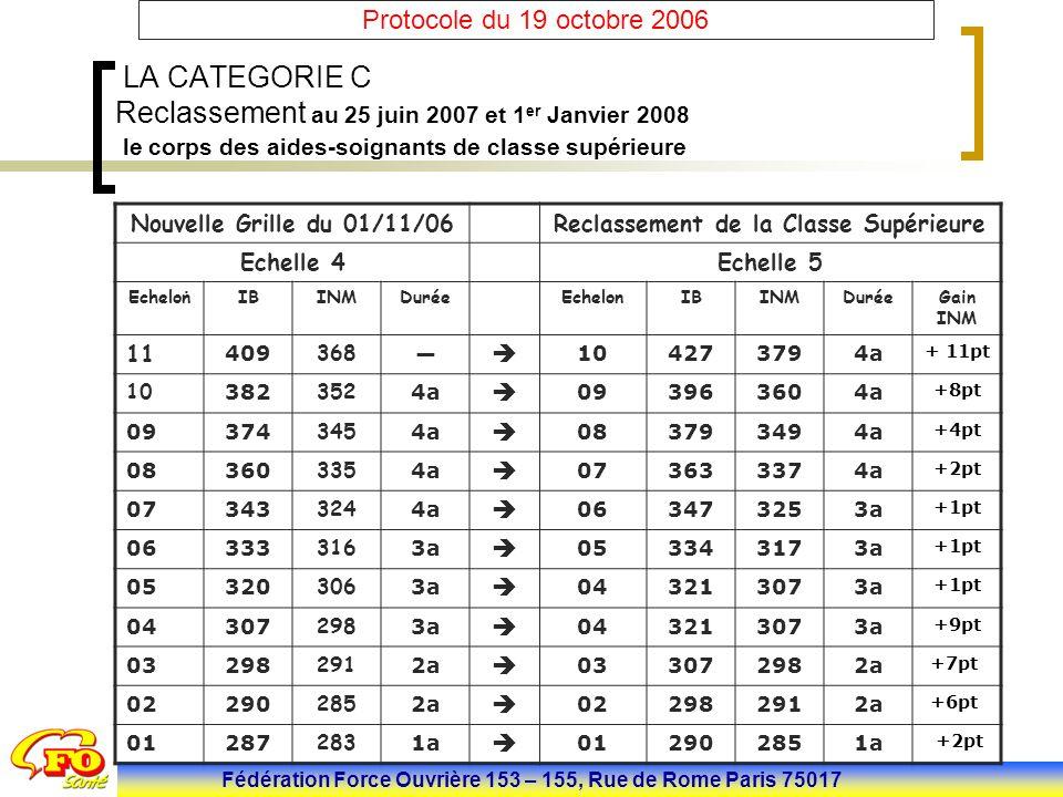 Fédération Force Ouvrière 153 – 155, Rue de Rome Paris 75017 Protocole du 19 octobre 2006. Nouvelle Grille du 01/11/06Reclassement de la Classe Supéri