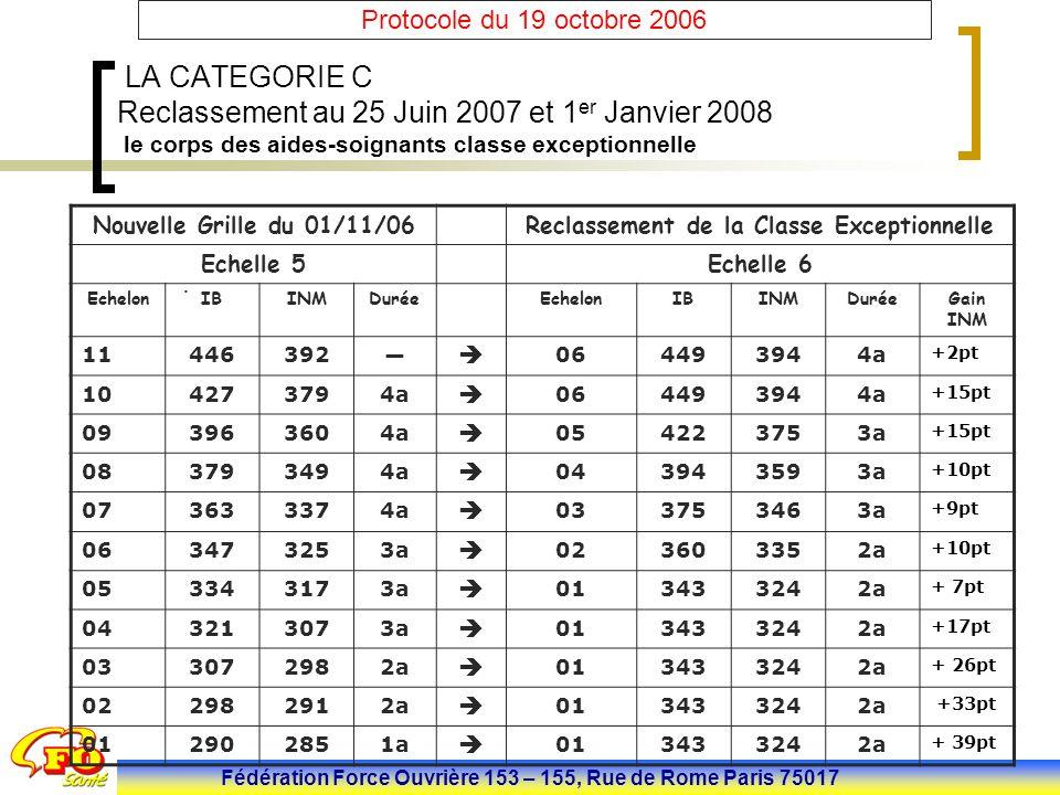 Fédération Force Ouvrière 153 – 155, Rue de Rome Paris 75017 Protocole du 19 octobre 2006 LA CATEGORIE C Reclassement au 25 Juin 2007 et 1 er Janvier