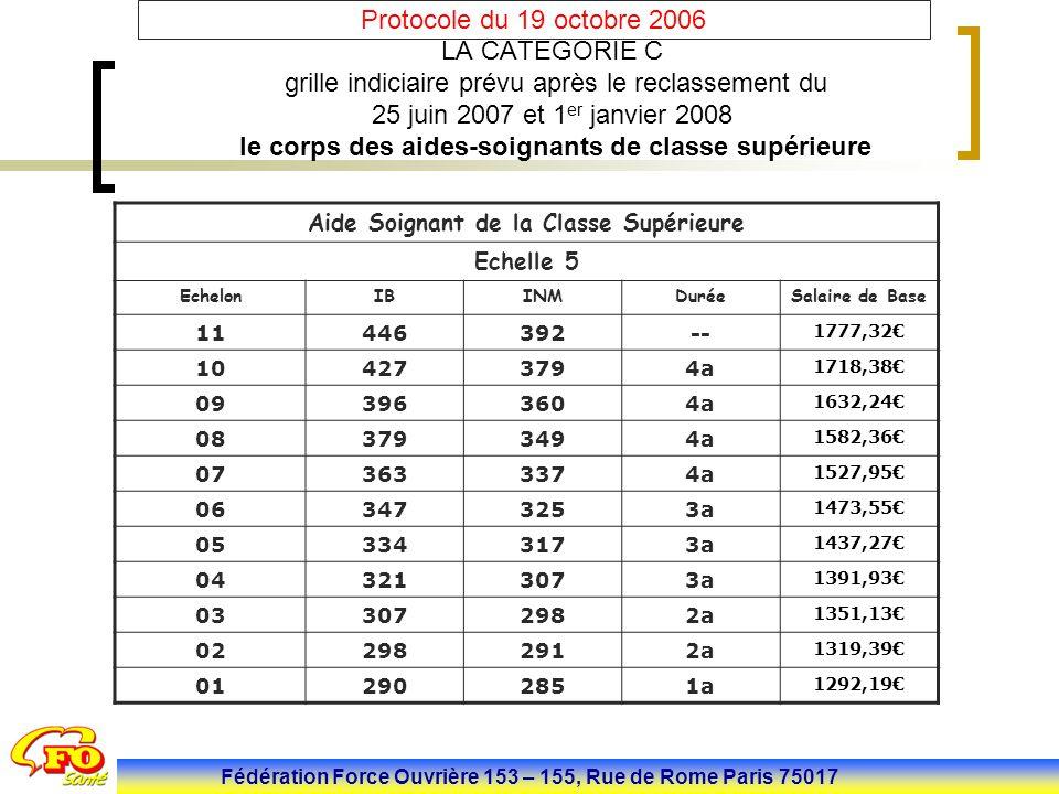 Fédération Force Ouvrière 153 – 155, Rue de Rome Paris 75017 Protocole du 19 octobre 2006. Aide Soignant de la Classe Supérieure Echelle 5 EchelonIBIN